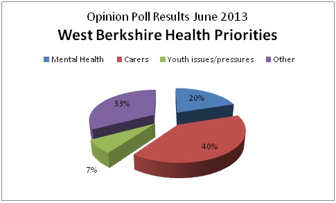 HWWB Opinion Poll Results June 2013
