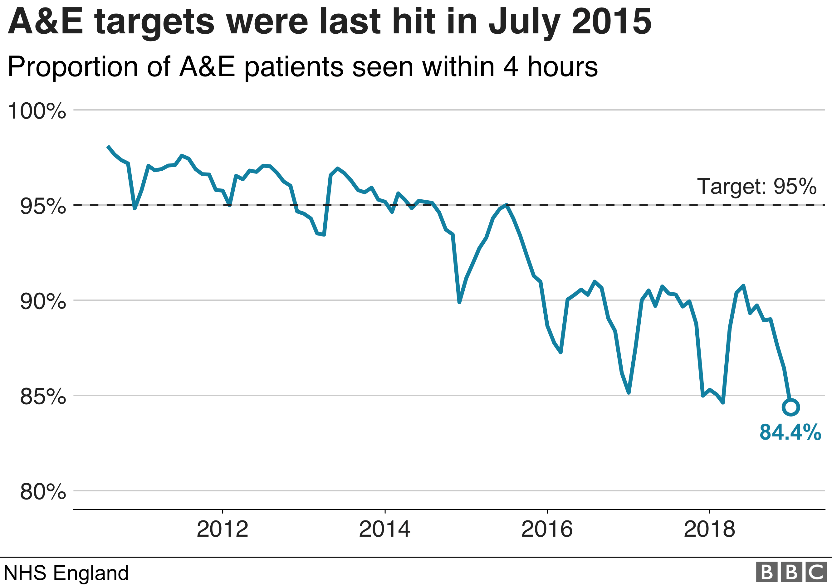 A&E Targets in England