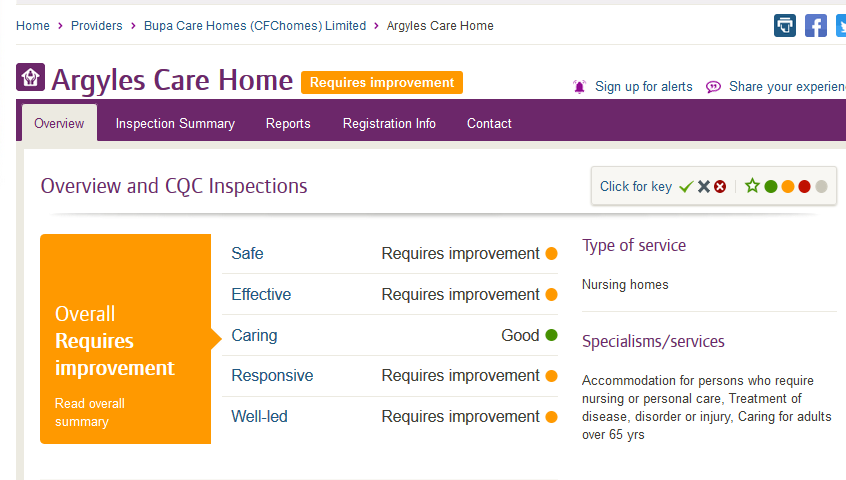 Argyles Care Home CQC