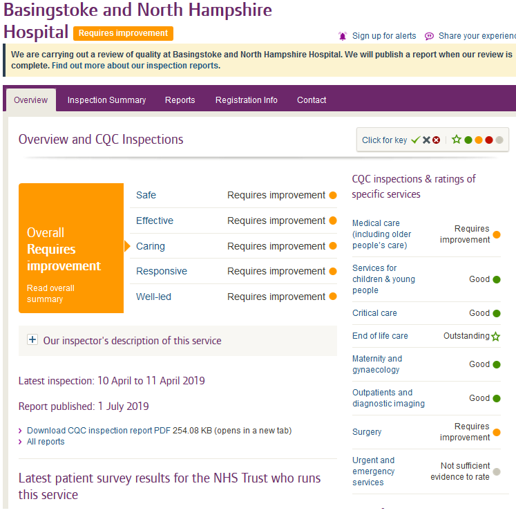 Basingstoke and North Hampshire Hospital cqc report