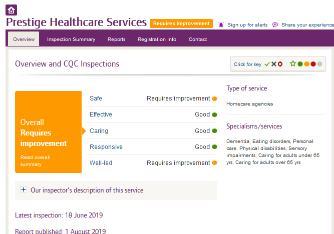 CQC Presige Healthcare services August 2019