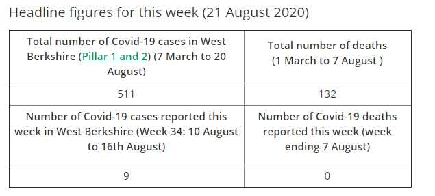 covid19 cases in west berkshire august 21st